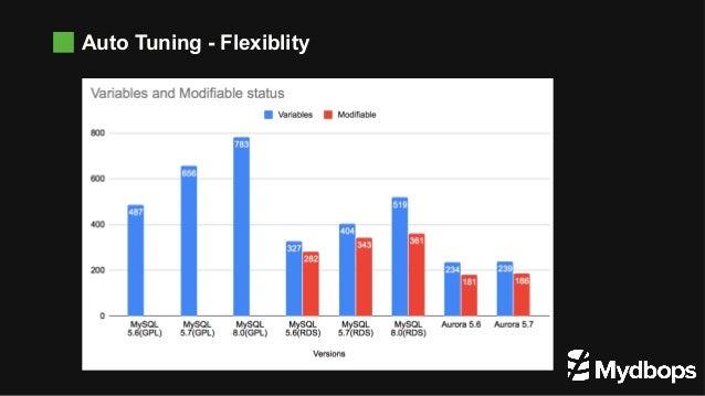 Auto Tuning - Flexiblity