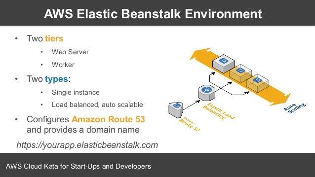 Aws Elastic Beanstalk運作微服務與docker