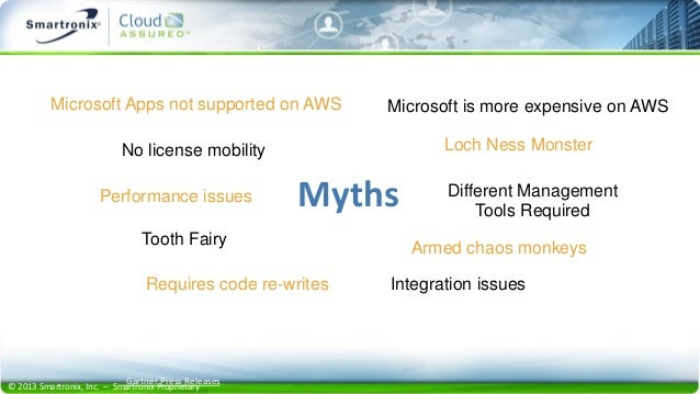© 2013 Smartronix, Inc. – Smartronix Proprietary Tooth Fairy Microsoft Apps not supported on AWS No license mobility Loch ...