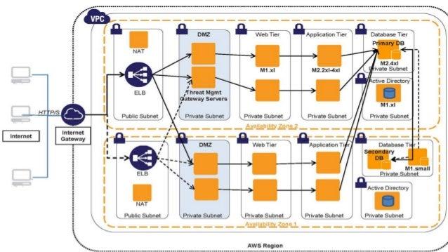 © 2013 Smartronix, Inc. – Smartronix Proprietary • Benefits inherent to AWS • Flexibility of deployment and customization ...