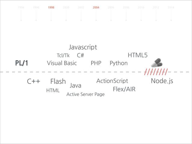 1994  1996  1998  2000  2002  2004  2006  2008  2010  2012  2014  Javascript  PL/1  HTML5  C#  Tcl/Tk  Visual