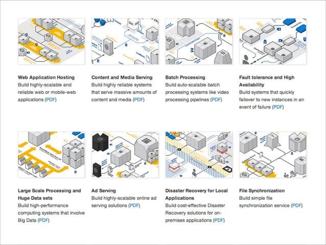 AWS 구축 경험 공유