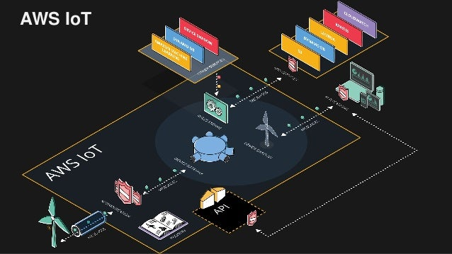 Building Powerful IoT Apps with AWS IoT and Websockets Slide 3