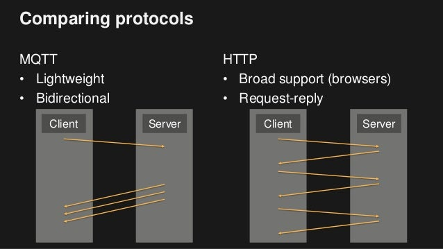 Building Powerful IoT Apps with AWS IoT and Websockets