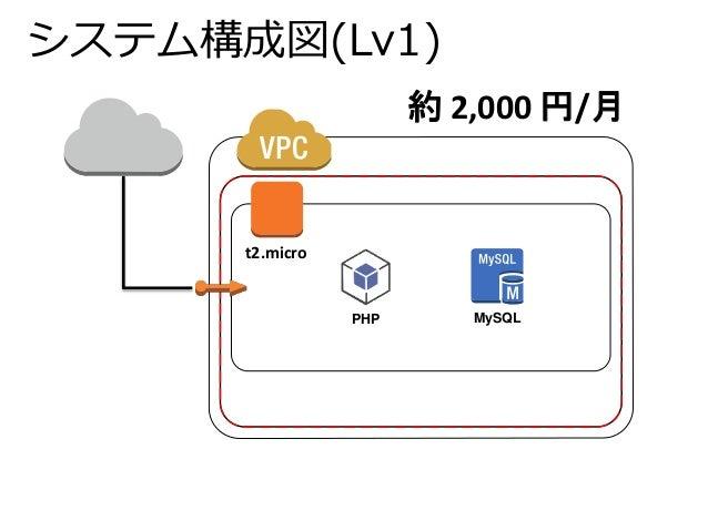 システム構成図(Lv1)  t2.micro  約2,000 円/月  PHP MySQL