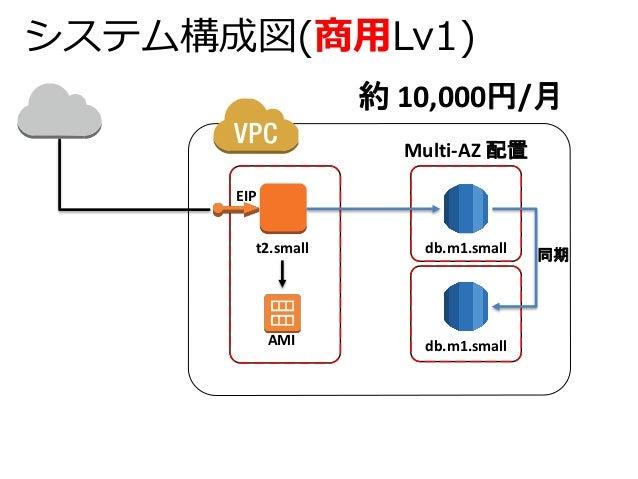 システム構成図(商用Lv1)  約10,000円/月  db.m1.small  db.m1.small  t2.small  Multi-AZ 配置  EIP  AMI  同期