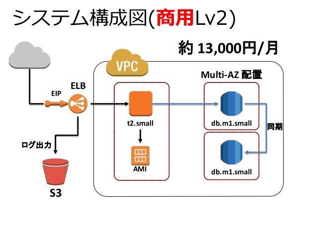 システム構成図(商用Lv2)  約13,000円/月  db.m1.small  db.m1.small  t2.small  ログ出力  Multi-AZ 配置  EIP  AMI  S3  ELB  同期