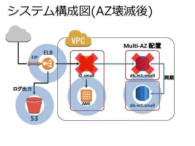 システム構成図(AZ壊滅後)  db.m1.small  db.m1.small  t2.small  ログ出力  Multi-AZ 配置  EIP  AMI  S3  ELB  同期