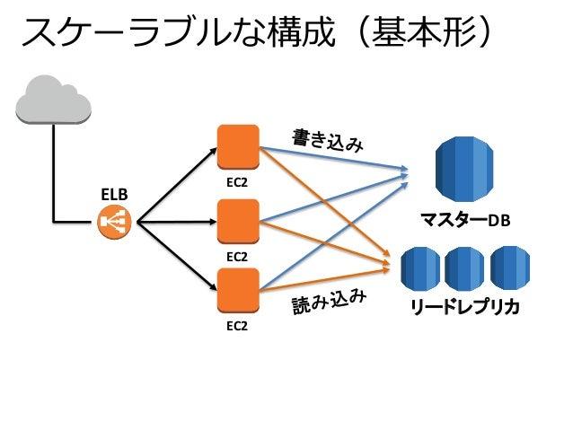 スケーラブルな構成(基本形)  EC2  EC2  EC2  マスターDB  リードレプリカ  ELB