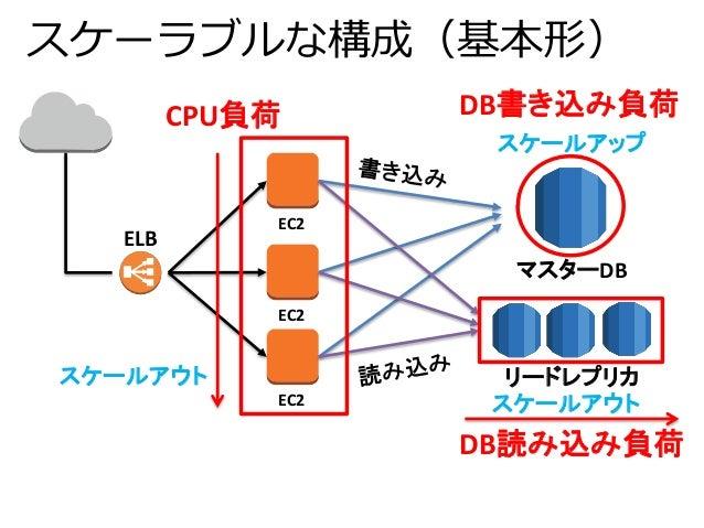 スケーラブルな構成(基本形)  EC2  EC2  EC2  DB書き込み負荷  スケールアップ  マスターDB  リードレプリカ  ELB  CPU負荷  DB読み込み負荷  スケールアウト  スケールアウト