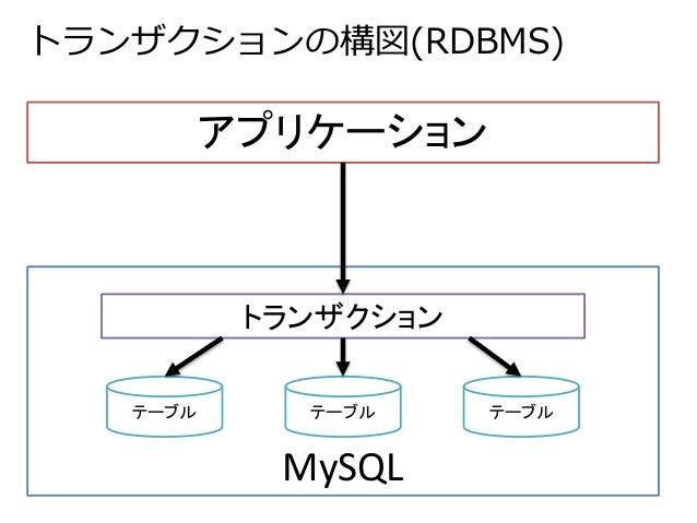 トランザクションの構図(RDBMS)  アプリケーション  トランザクション  テーブルテーブルテーブル  MySQL