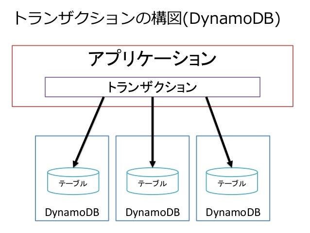 トランザクションの構図(DynamoDB)  アプリケーション  トランザクション  テーブルテーブルテーブル  DynamoDB DynamoDB DynamoDB
