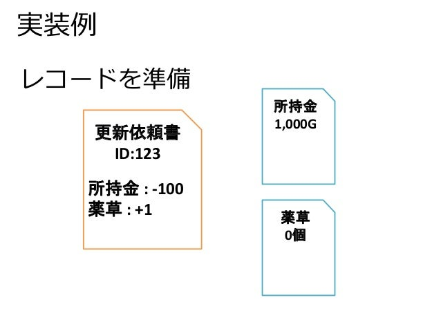 実装例  更新依頼書  ID:123  所持金: -100  薬草: +1  所持金  1,000G  薬草  0個  レコードを準備