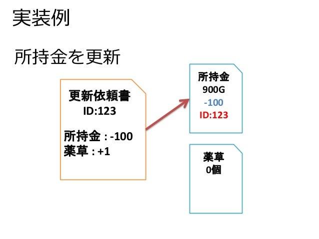 実装例  更新依頼書  ID:123  所持金: -100  薬草: +1  所持金  900G  -100  ID:123  薬草  0個  所持金を更新
