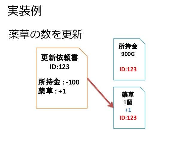 実装例  更新依頼書  ID:123  所持金: -100  薬草: +1  所持金  900G  ID:123  薬草  1個  +1  ID:123  薬草の数を更新
