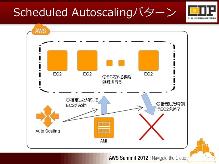 Scheduled Autoscalingパターン