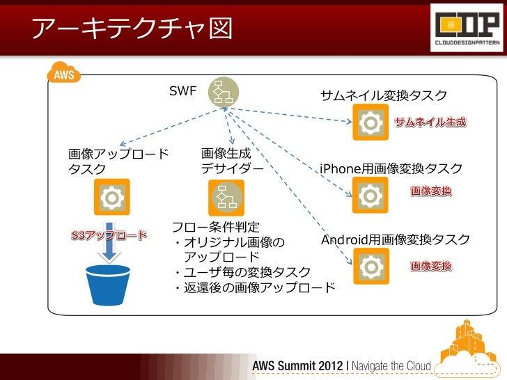 アーキテクチャ図        SWF              サムネイル変換タスク 画像アップロード     画像生成 タスク          デサイダー      iPhone用画像変換タスク            フロー条件判定   ...