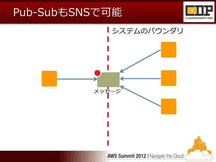 Pub-SubもSNSで可能             システムのバウンダリ          メッセージ