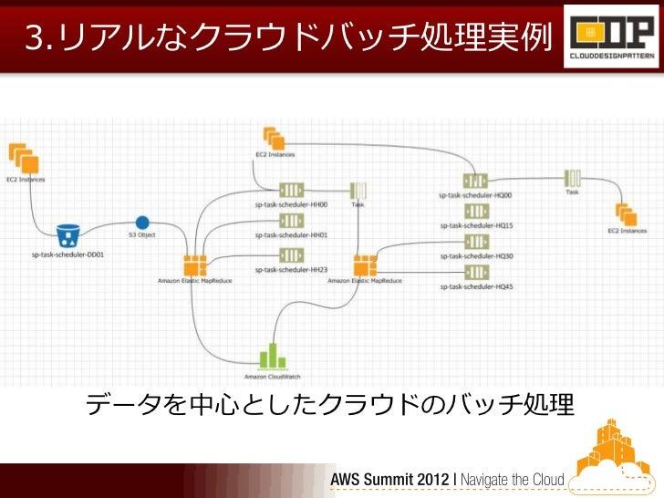 3.リアルなクラウドバッチ処理実例 データを中心としたクラウドのバッチ処理