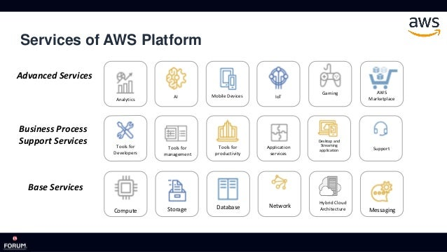 The New Normal Aws At F5 Forum
