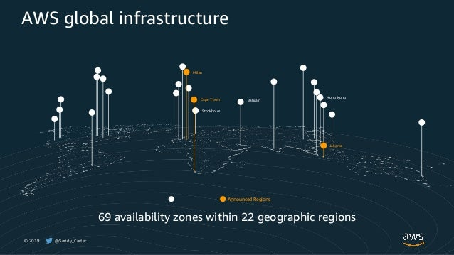 © 2019 @Sandy_Carter Stockholm BahrainCape Town Hong Kong Milan Announced Regions AWS global infrastructure Jakarta 69 ava...