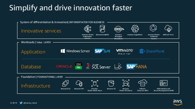 © 2019 @Sandy_Carter Simplify and drive innovation faster Foundation | FOUNDATIONAL LAYER Infrastructure Amazon EC2 Amazon...