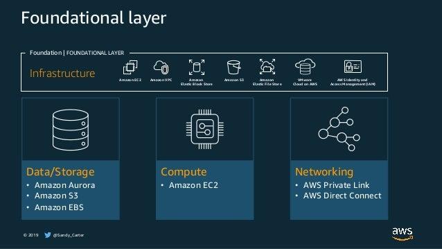 © 2019 @Sandy_Carter Foundational layer Foundation | FOUNDATIONAL LAYER Infrastructure Amazon EC2 Amazon VPC Amazon Elasti...