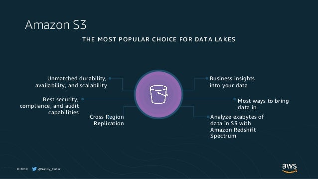 © 2019 @Sandy_Carter THE MOST POPULAR CHOICE FOR DATA LAKES Unmatched durability, availability, and scalability Cross Regi...