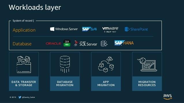 © 2019 @Sandy_Carter DATA TRANSFER & STORAGE Workloads layer System of record | Database Application DATABASE MIGRATION AP...