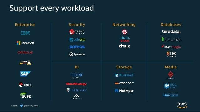 © 2019 @Sandy_Carter Support every workload Enterprise Security Networking Databases BI Storage Media