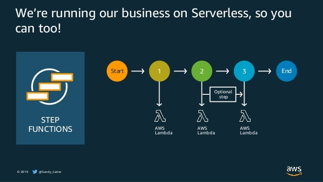 © 2019 @Sandy_Carter We're running our business on Serverless, so you can too! STEP FUNCTIONS Start 1 2 3 End AWS Lambda A...