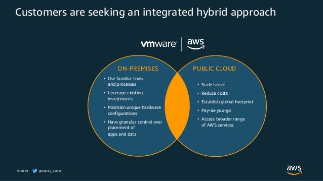 © 2019 @Sandy_Carter Customers are seeking an integrated hybrid approach PUBLIC CLOUD • Scale faster • Reduce costs • Esta...
