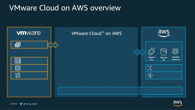 © 2019 @Sandy_Carter VMware Cloud on AWS overview VMware Cloud™ on AWS Amazon EC2 Amazon S3 Amazon Route 53