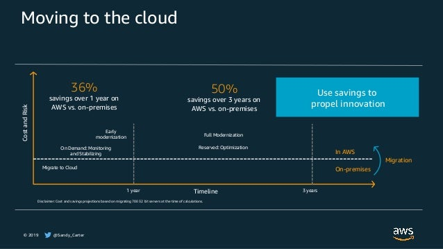 © 2019 @Sandy_Carter Moving to the cloud Migrate to Cloud On Demand: Monitoring and Stabilizing Early modernization Reserv...