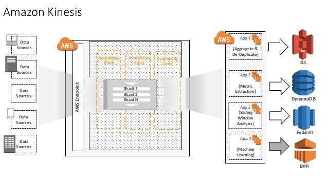 big data amp analytics   use cases in mobile e  merce