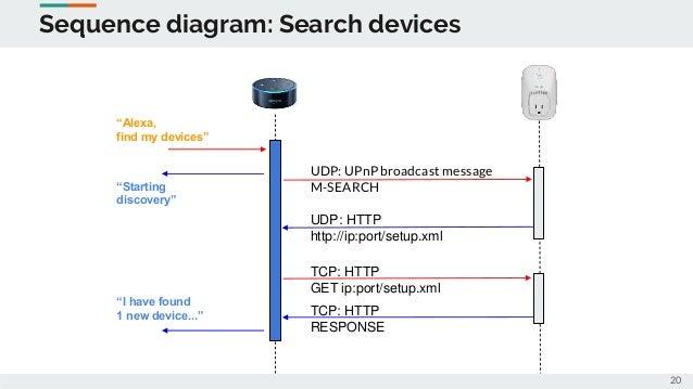 amazon sequence diagram wiring diagrams lose Sequnce Diagram voice control with amazon alexa(for pacemaker conf) architecture diagram amazon sequence diagram
