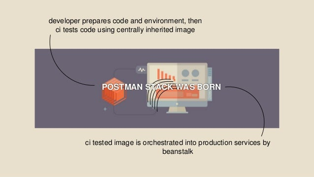 developer prepares code and environment, then ci tests code using centrally inherited image ci tested image is orchestrate...