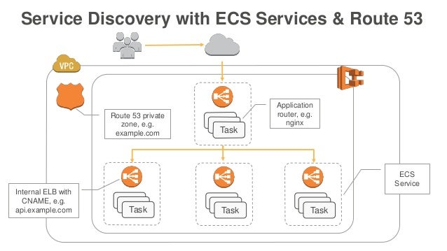 Running microservices on amazon ecs aws april 2016 for Aws ecs consul