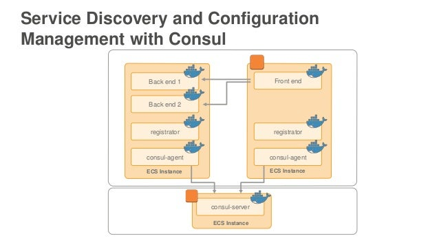 Running microservices on amazon ecs aws april 2016 for Consul aws ecs
