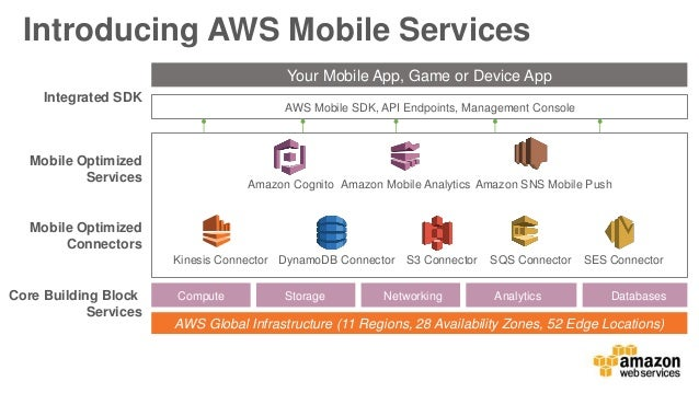 Day 2 - Delivering Media Mobile Apps Using the AWS Mobile