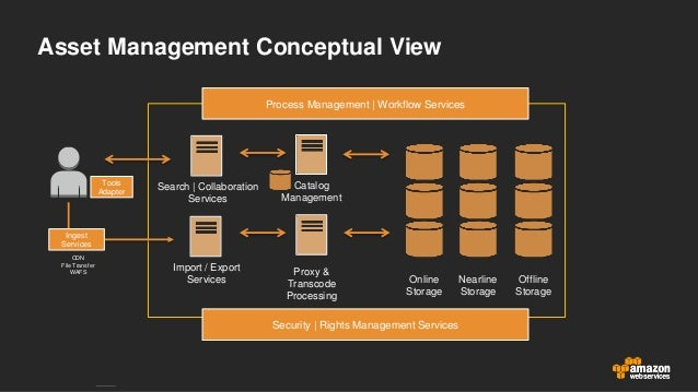 Asset Management on AWS