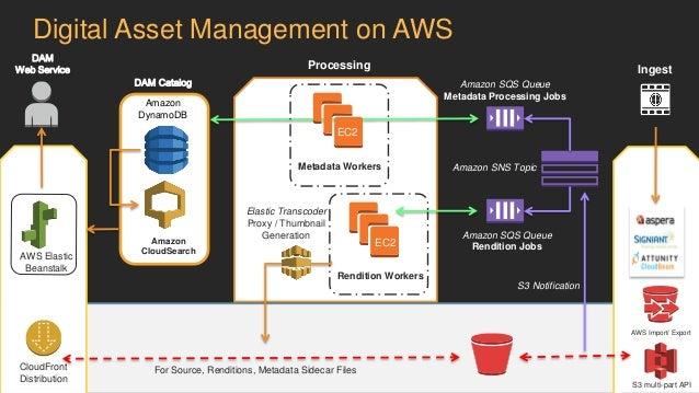 Asset Management on AWS