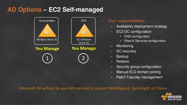 AD Options – EC2 Self-managed • Your responsibilities – Availability deployment strategy – EC2 DC configuration • DNS conf...