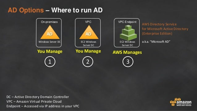 Best Practices for Integrating Active Directory with AWS
