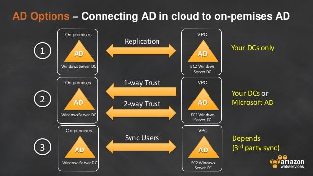 Best Practices for Integrating Active Directory with AWS Workloads