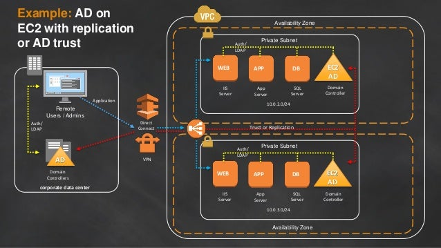 Availability Zone Private Subnet 10.0.2.0/24 DBAPPWEB SQL Server App Server IIS Server Availability Zone Private Subnet 10...
