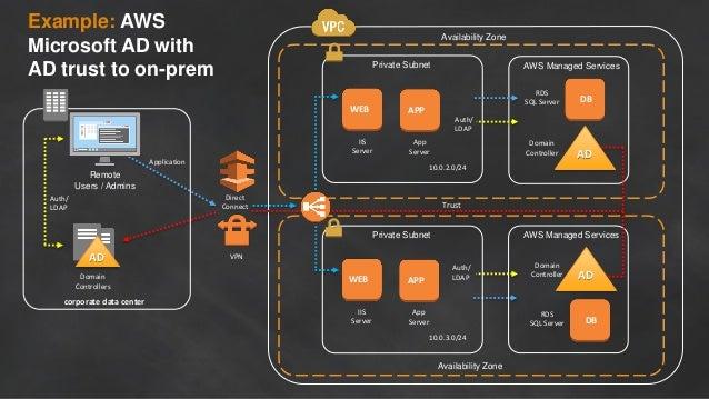 Auth/ LDAP Auth/ LDAP DB RDS SQL Server Availability Zone Private Subnet 10.0.2.0/24 APPWEB App Server IIS Server Availabi...