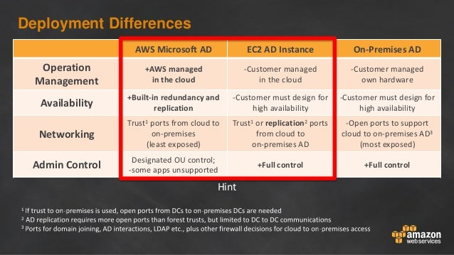 Deployment Differences AWS Microsoft AD EC2 AD Instance On-Premises AD Operation Management +AWS managed in the cloud -Cus...