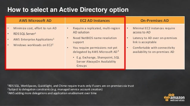 How to select an Active Directory option AWS Microsoft AD EC2 AD Instances On-Premises AD • Minimize cost, effort to run A...
