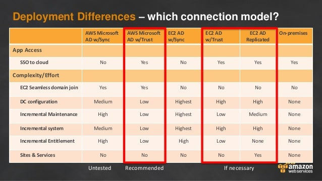 Deployment Differences – which connection model? AWS Microsoft AD w/Sync AWS Microsoft AD w/Trust EC2 AD w/Sync EC2 AD w/T...